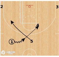 Basketball Play - Philadelphia 76ers - Elbow Action