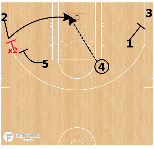 Basketball Play - Philadelphia 76ers - Elbow Action
