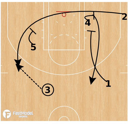 Basketball Play - Philadelphia 76ers - Roll Point