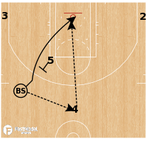 Basketball Play - Philadelphia 76ers - Ben Simmons Slice