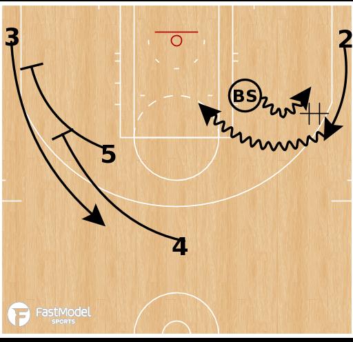 Basketball Play - Philadelphia 76ers - Ben Simmons Slice