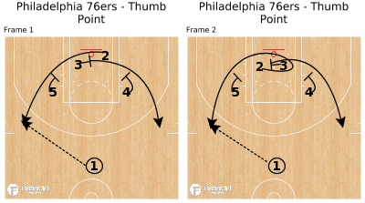 Basketball Play - Philadelphia 76ers - Thumb Point