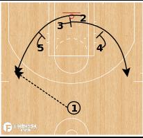 Basketball Play - Philadelphia 76ers - Thumb Point