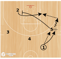 Basketball Play - Play of the Day 06-24-2011: Curl Post