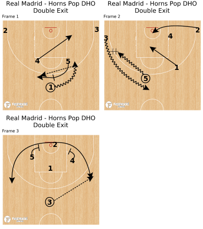Basketball Play -  Real Madrid - Horns Pop DHO Double Exit