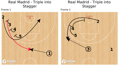 Basketball Play - Real Madrid - Triple into Stagger