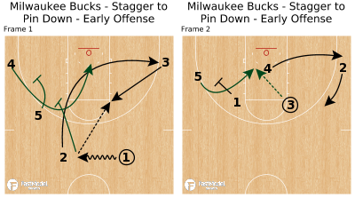 Basketball Play - Milwaukee Bucks - Stagger to Pin Down - Early Offense