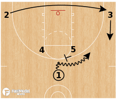 Basketball Play - Kansas Jayhawks - Horns Flare Clear
