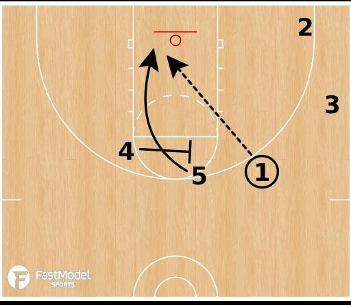Basketball Play - Kansas Jayhawks - Horns Flare Clear
