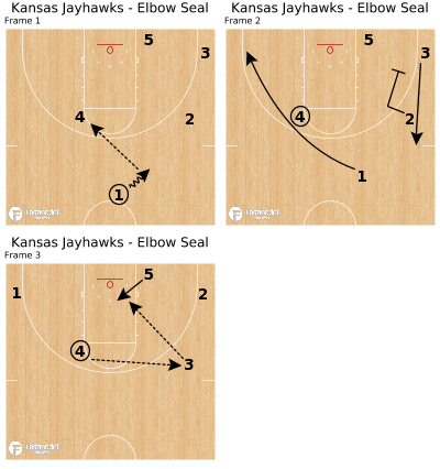 Basketball Play - Kansas Jayhawks - Elbow Seal