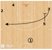 Basketball Play - New York Knicks - Pistol Up
