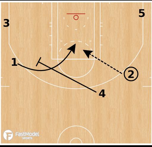 Basketball Play - Milwaukee Bucks - Step Up Away