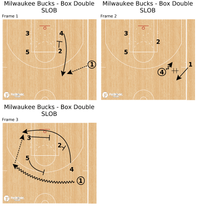 Basketball Play - Milwaukee Bucks - Box Double SLOB