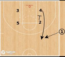 Basketball Play - Milwaukee Bucks - Box Double SLOB