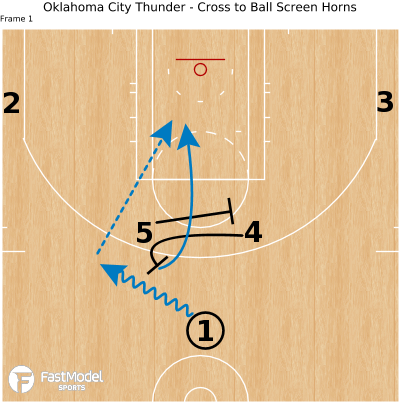 Basketball Play - Oklahoma City Thunder - Cross to Ball Screen Horns