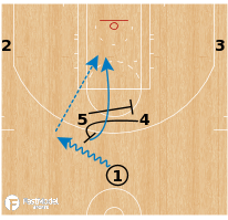 Basketball Play - Oklahoma City Thunder - Cross to Ball Screen Horns