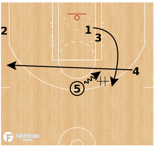 Basketball Play - Houston Rockets - Early Offense Lob