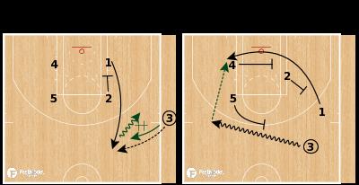 Basketball Play - Milwaukee Bucks - Sideline Power SLOB