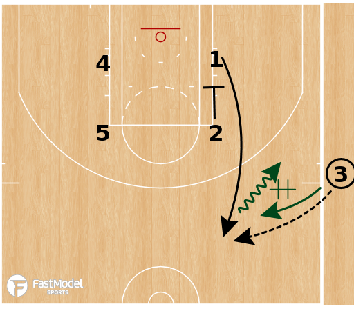 Basketball Play - Milwaukee Bucks - Sideline Power SLOB