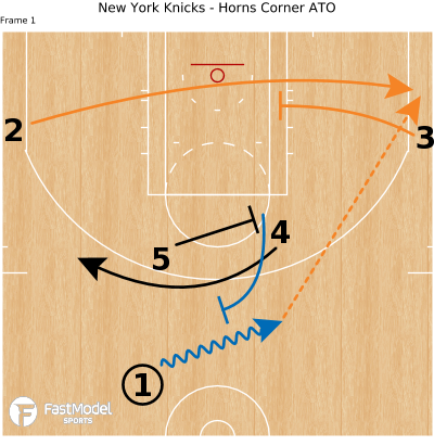 Basketball Play - New York Knicks - Horns Corner ATO