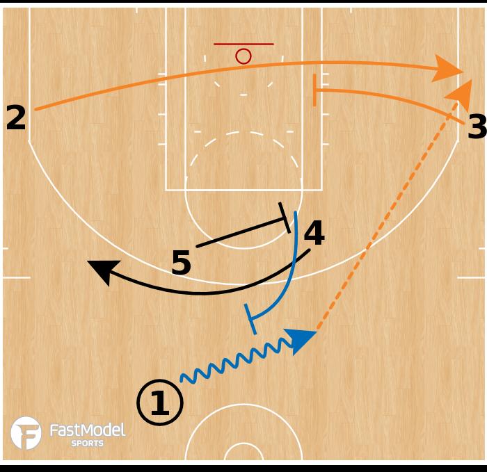 Basketball Play - New York Knicks - Horns Corner ATO