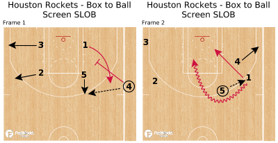 Basketball Play - Houston Rockets - Box to Ball Screen SLOB