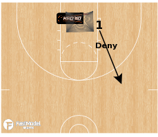 Basketball Play - Dr. Dish 3 and D Shooting