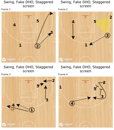 Basketball Play - Swing, Fake DHO, Staggered screen