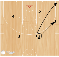 "Basketball Play - ""Clear"" Post play in the Triangle"