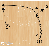Basketball Play - Drill of the Day 06-27-2011: Drive-Kick-Through