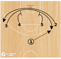 Basketball Play - Twist Punch