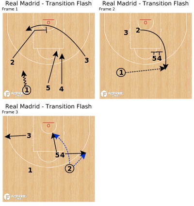 Basketball Play - Real Madrid - Transition Flash