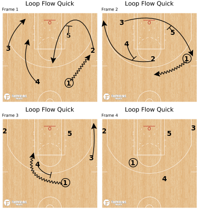 Basketball Play - Loop Flow Quick