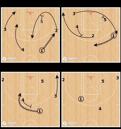 Basketball Play - Loop Flow Quick