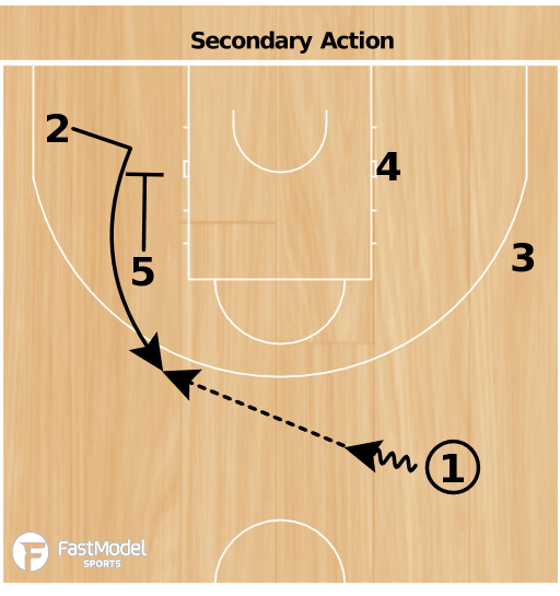 Basketball Play - Secondary Action France