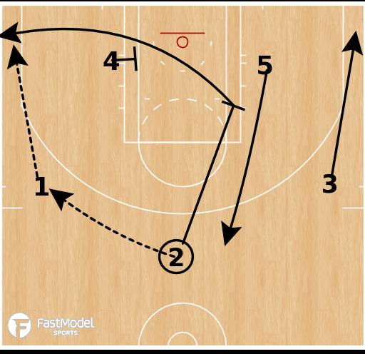 Basketball Play - Loop Follow
