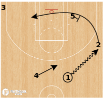 Basketball Play - Loop Korver