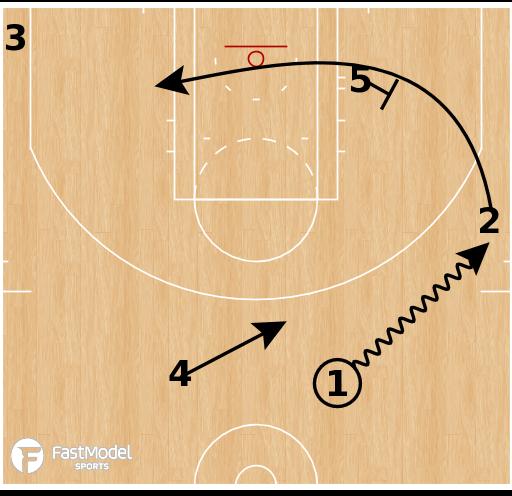 Basketball Play - Loop Korver