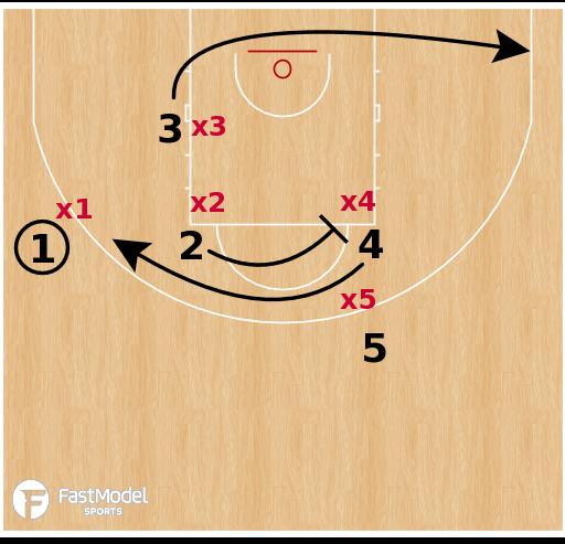 Basketball Play - Milwaukee Bucks - Ram STS Action