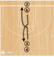 Basketball Play - Mirror Drill