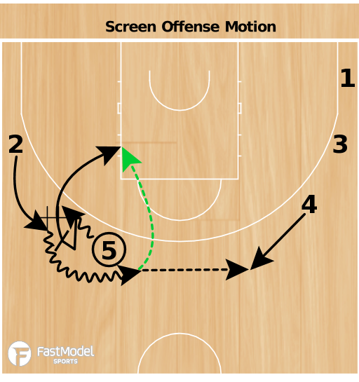 Basketball Play - Lithuania Motion Offense