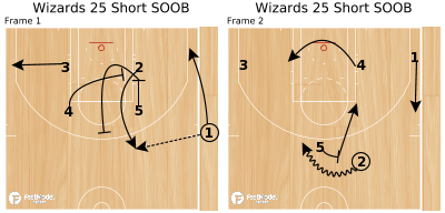 Basketball Play - Wizards 25 Short SOOB