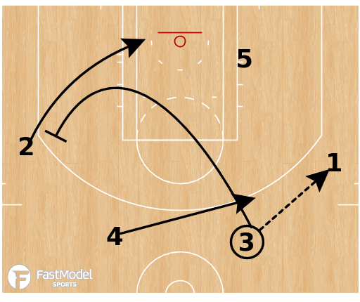 Basketball Play - Early Offense: Weak Rip