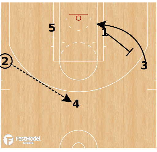 Basketball Play - Early Offense: Weak Double