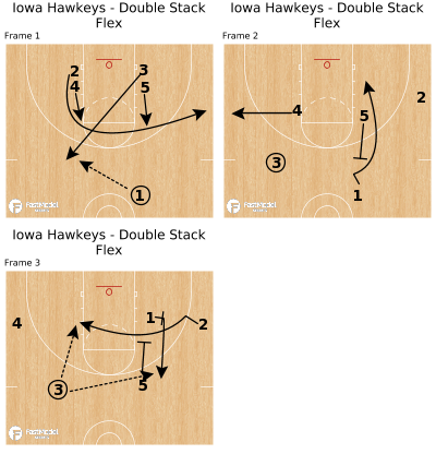 Basketball Play - Iowa Hawkeys - Double Stack Flex