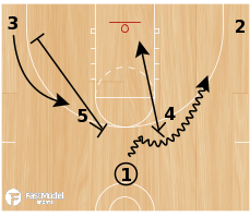 Basketball Play - Basic Horns Set