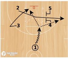 Basketball Play - Box Set Misdirection Backdoor Action