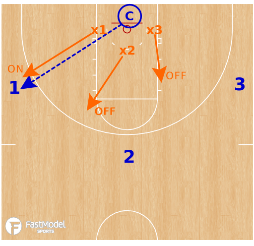 Basketball Play - 3v3 On-To-Off