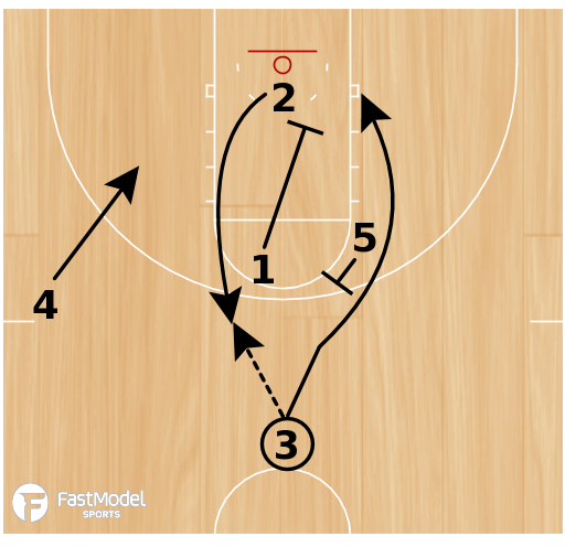 Basketball Play - Play of the Day 07-01-2011: Stack Double