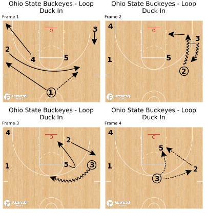 Basketball Play - Ohio State Buckeyes - Loop Duck In